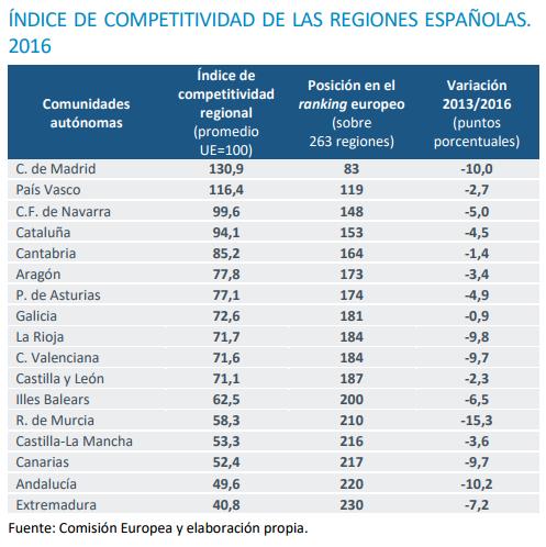 Todas las regiones españolas retroceden en el índice europeo  de competitividad.